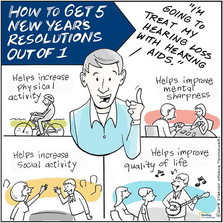Hearing loss resolutions